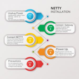 Netty Installation 2